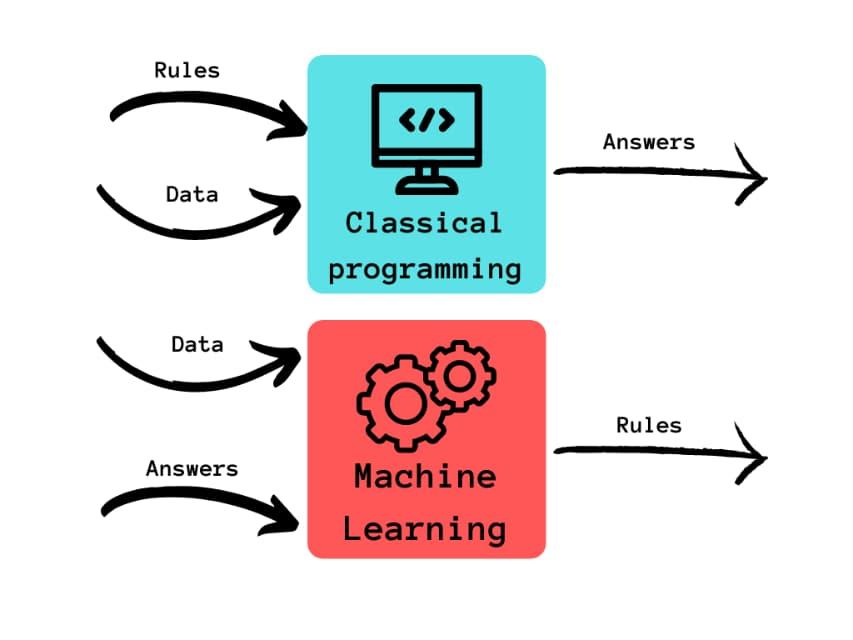 Classical programming vs machine learning