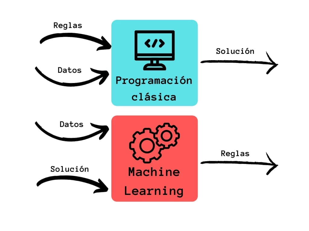 Programació clàssica vs machine learning