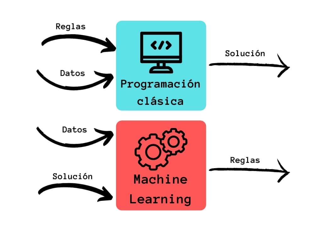 Programación clásica vs Machine learning