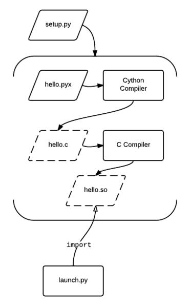 Arxius Cython