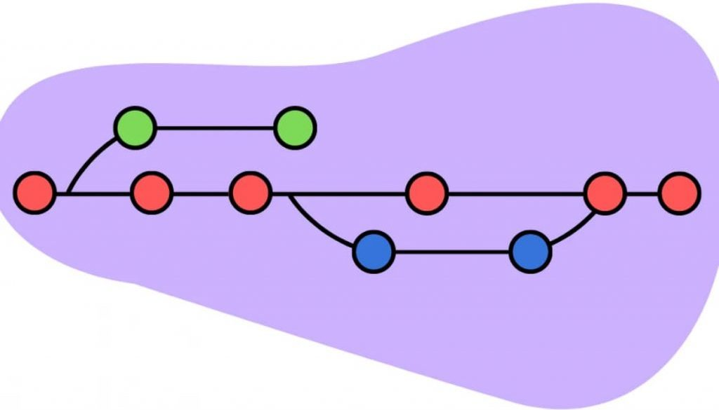 Sistema de control de versions